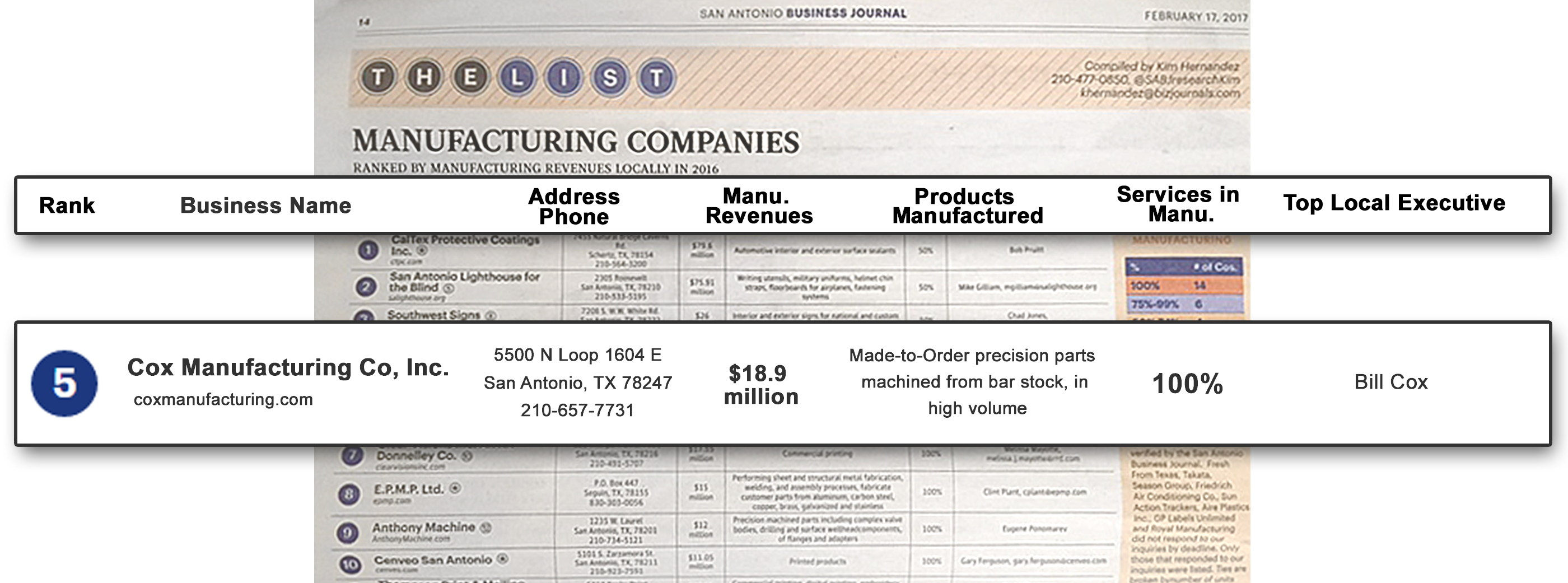 Cox Manufacturing ranked on San Antonio Business Journal's